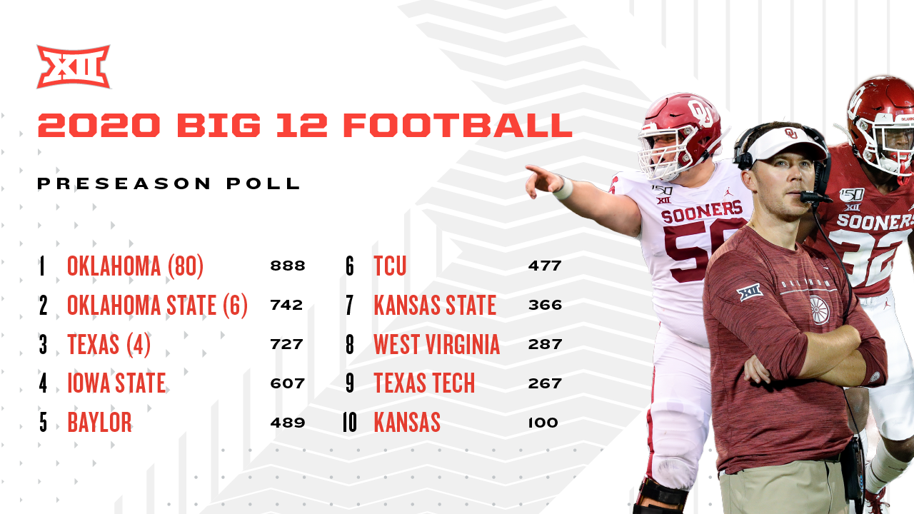 Oklahoma Tops Big 12 Football Media Preseason Poll Big 12 Conference