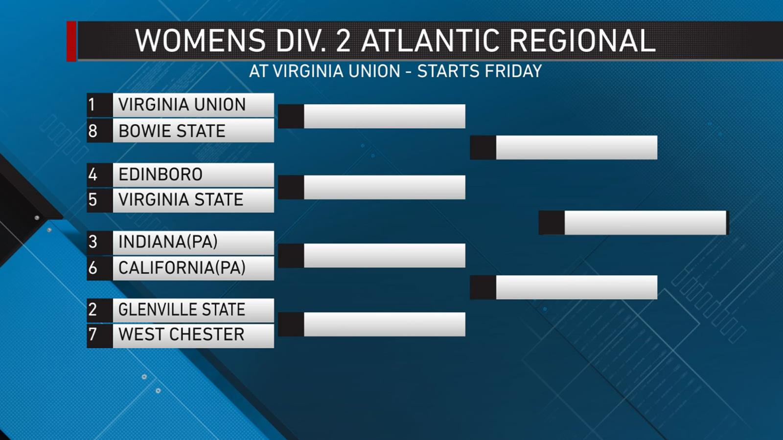 photograph relating to Ncaa Women's Printable Bracket referred to as Female Pioneers Generate No. 2 Seed within just NCAA DII Womens Basketball